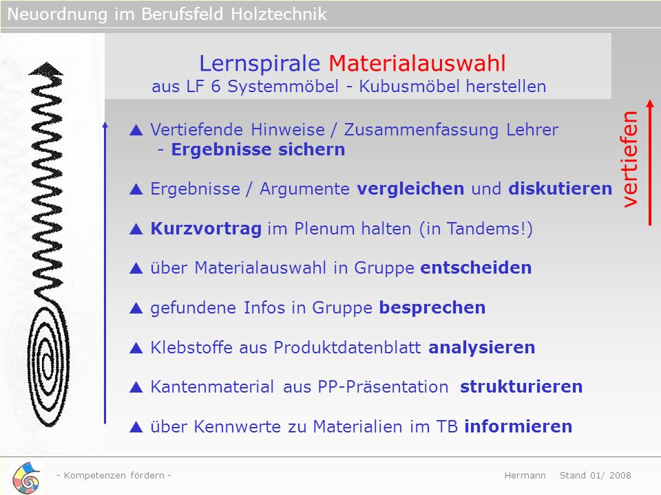 Lernspirale Materialauswahl