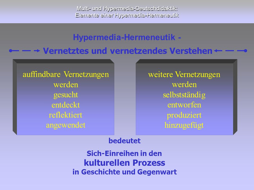 Hypermedia-Hermeneutik -
