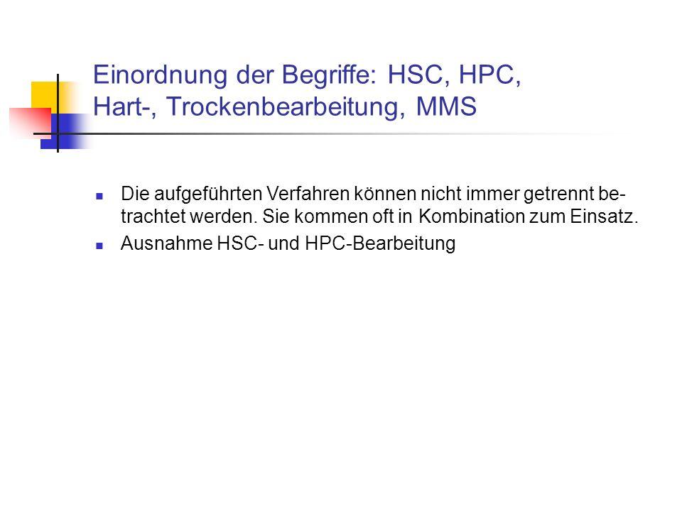 Einordnung der Begriffe: HSC, HPC, Hart-, Trockenbearbeitung, MMS