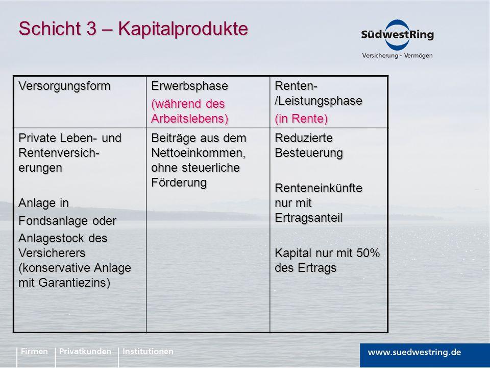 Schicht 3 – Kapitalprodukte