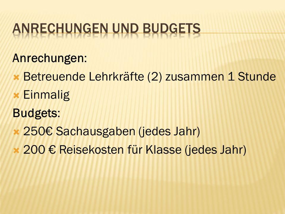 Anrechungen und Budgets