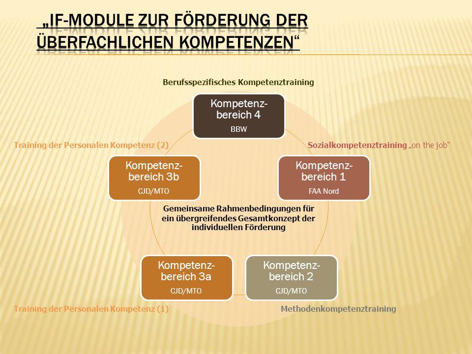 """""""IF-Module zur Förderung der überfachlichen Kompetenzen"""