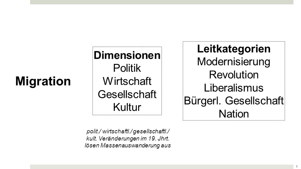 Migration Leitkategorien Dimensionen Modernisierung Politik Revolution