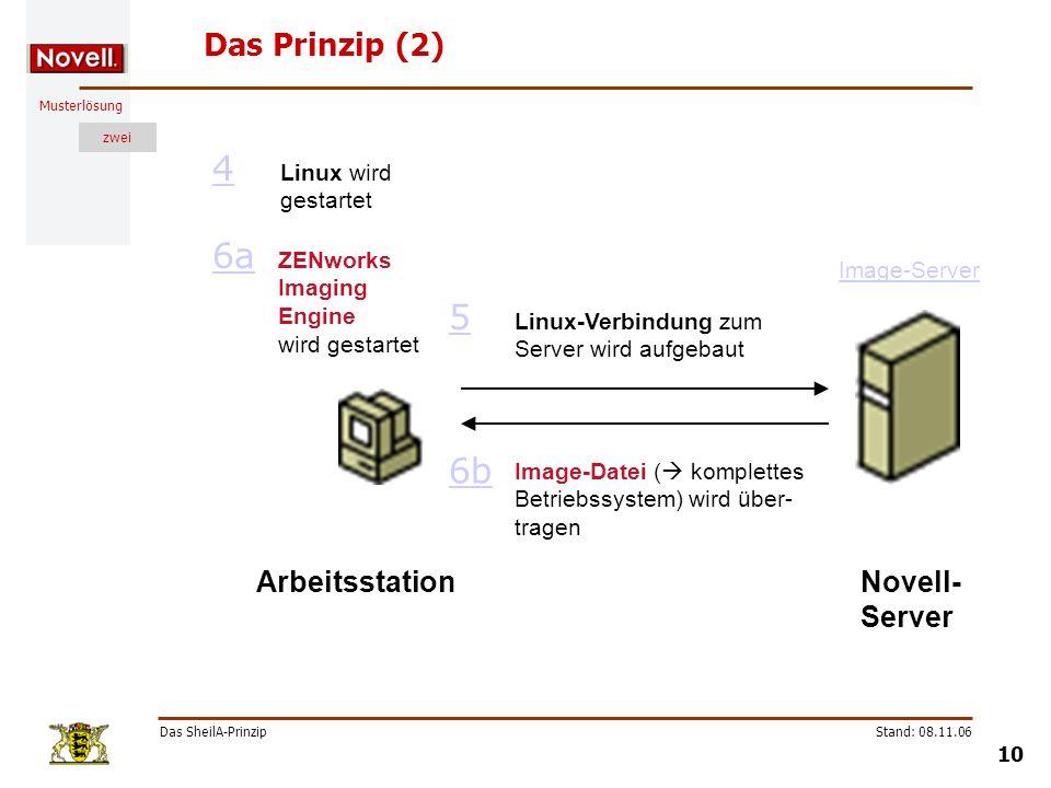 4 6a 5 6b Das Prinzip (2) Arbeitsstation Novell-Server