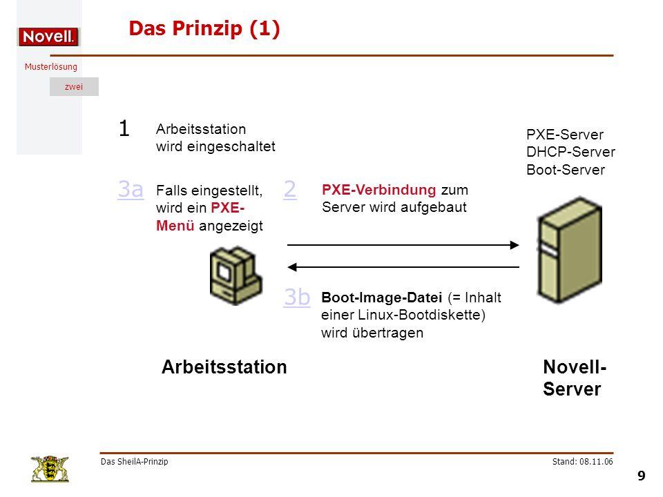 1 3a 2 3b Das Prinzip (1) Arbeitsstation Novell-Server