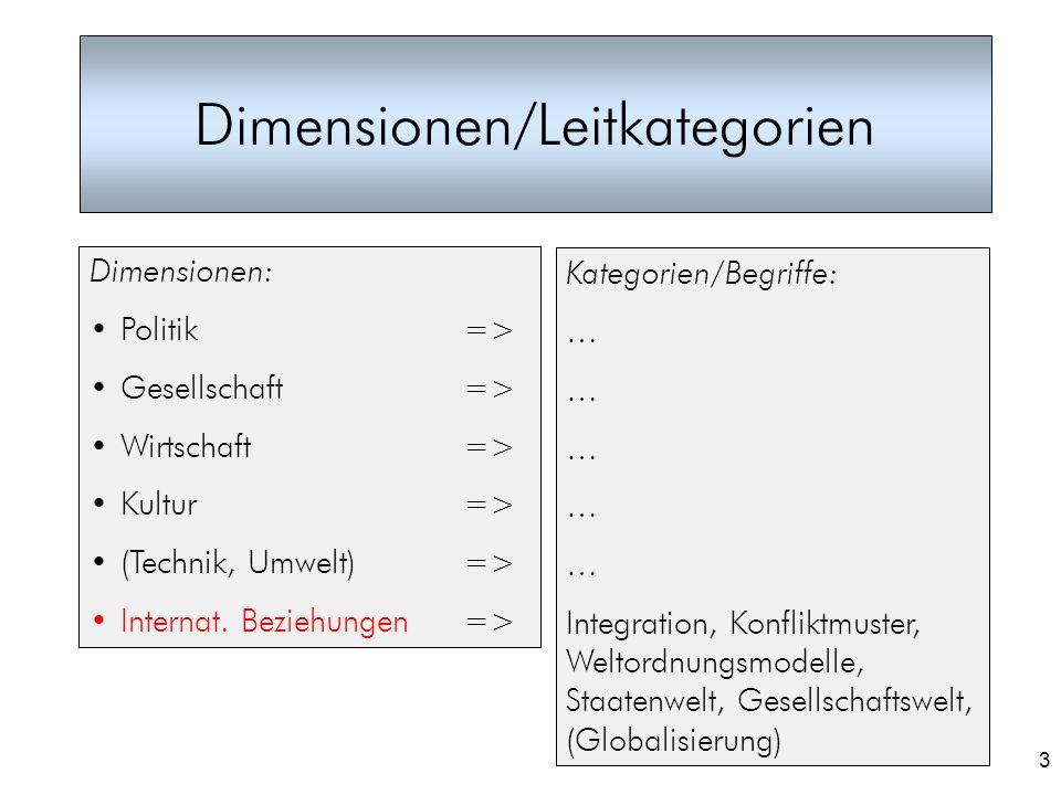 Dimensionen/Leitkategorien