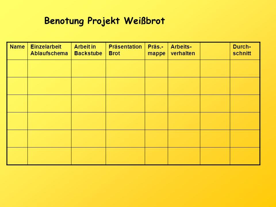 Benotung Projekt Weißbrot