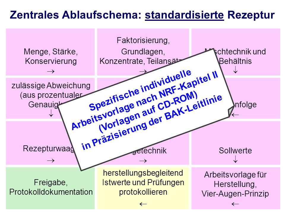 Zentrales Ablaufschema: standardisierte Rezeptur