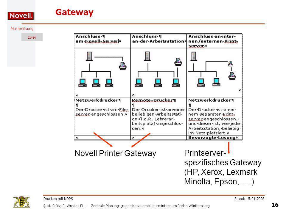 Gateway Novell Printer Gateway Printserver- spezifisches Gateway