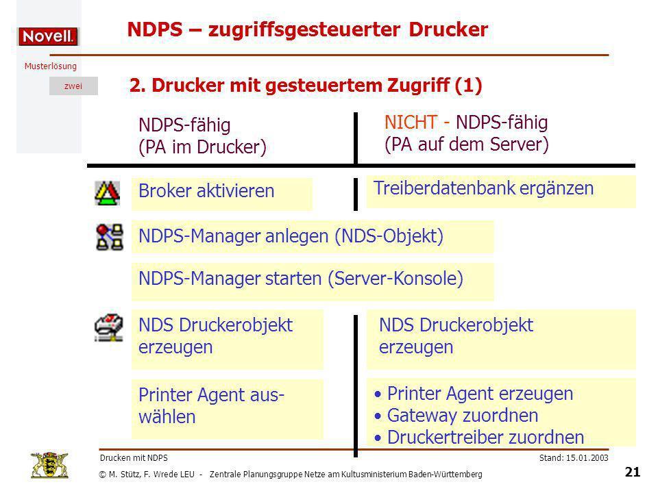 NDPS – zugriffsgesteuerter Drucker