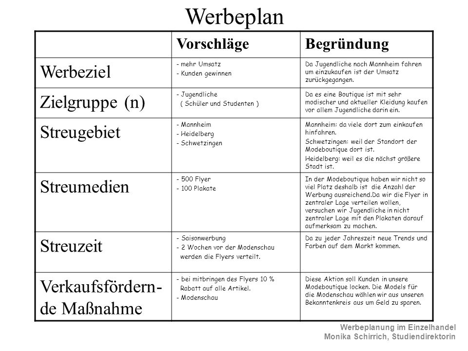 Werbeplan Werbeziel Zielgruppe (n) Streugebiet Streumedien Streuzeit