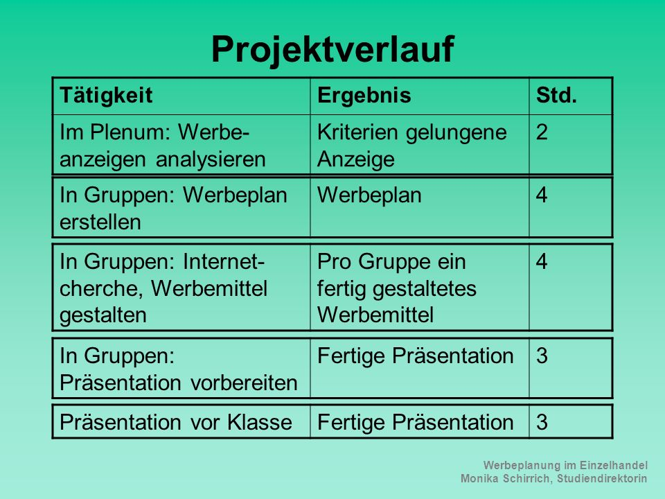 Projektverlauf Tätigkeit Ergebnis Std.