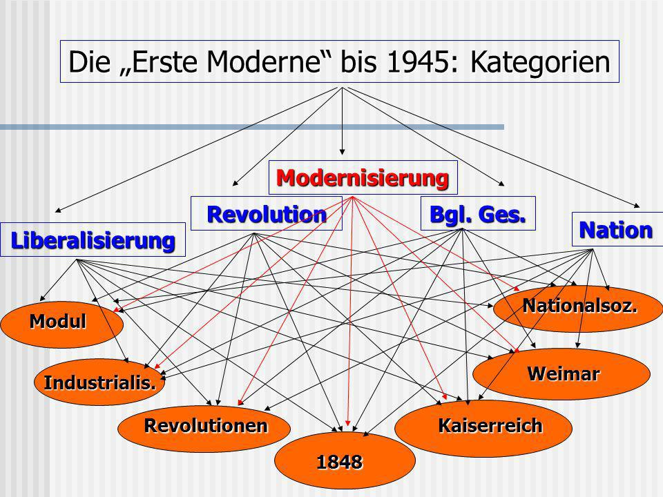 "Die ""Erste Moderne bis 1945: Kategorien"