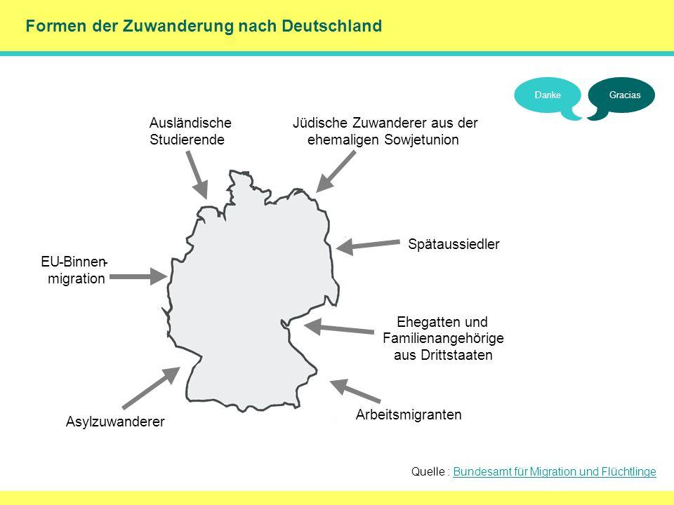 () Formen der Zuwanderung nach Deutschland Jüdische Zuwanderer aus der