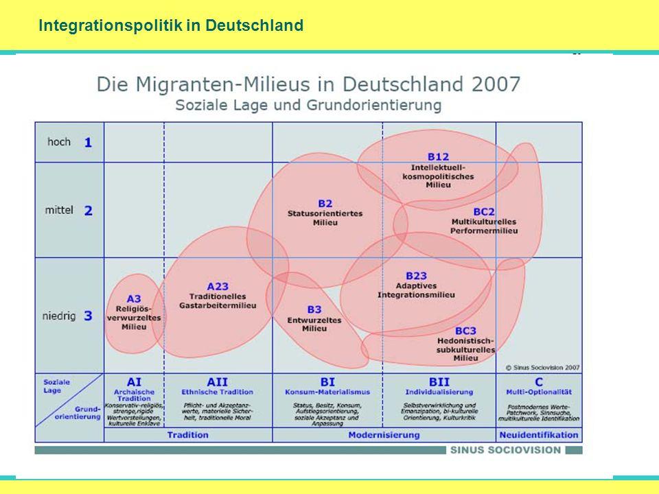 Integrationspolitik in Deutschland