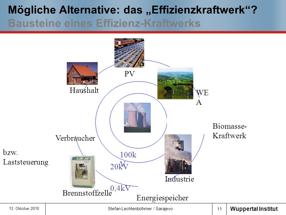 """Mögliche Alternative: das """"Effizienzkraftwerk"""