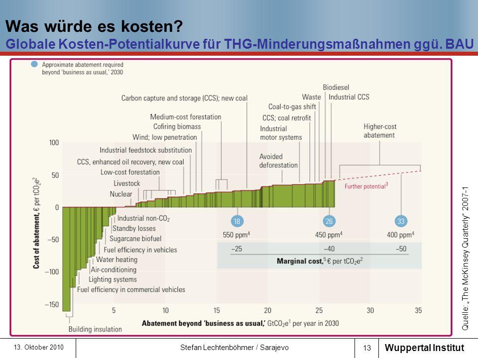 Was würde es kosten Globale Kosten-Potentialkurve für THG-Minderungsmaßnahmen ggü. BAU