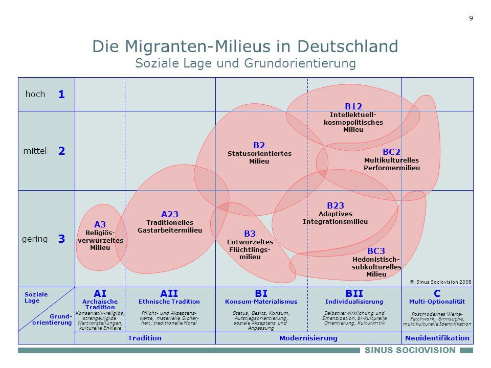 Die Migranten-Milieus in Deutschland Soziale Lage und Grundorientierung