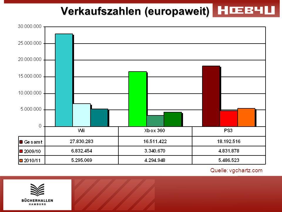 Verkaufszahlen (europaweit)