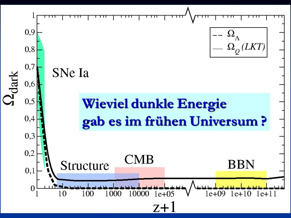 Wieviel dunkle Energie