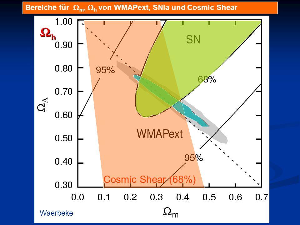 Bereiche für Wm, Wh von WMAPext, SNIa und Cosmic Shear