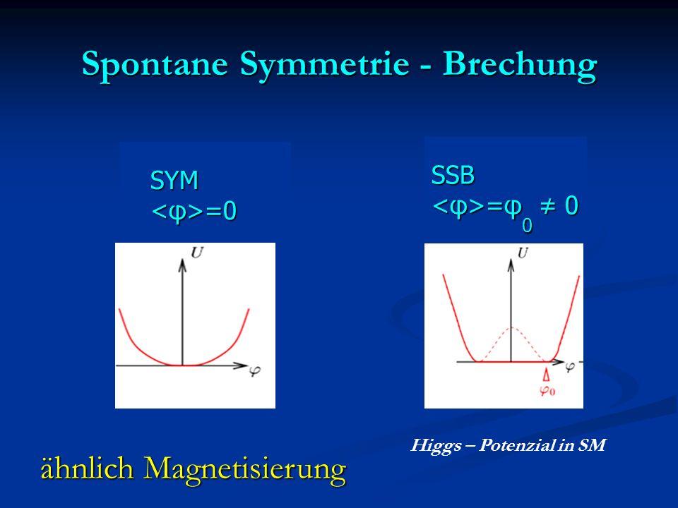 Spontane Symmetrie - Brechung