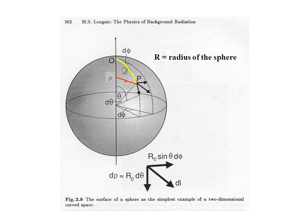 R = radius of the sphere r r