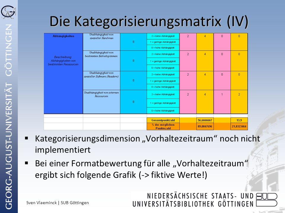 Die Kategorisierungsmatrix (IV)
