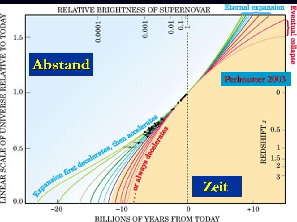Zeit Abstand Perlmutter 2003