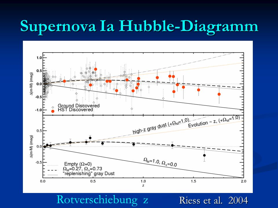 Supernova Ia Hubble-Diagramm