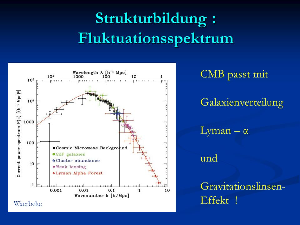 Strukturbildung : Fluktuationsspektrum