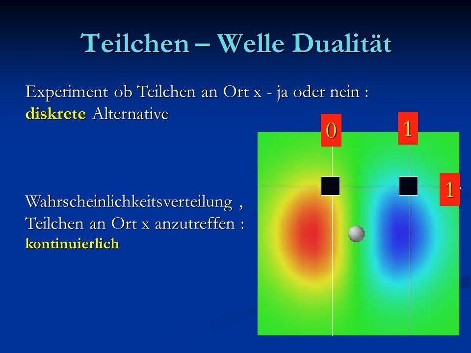 Teilchen – Welle Dualität