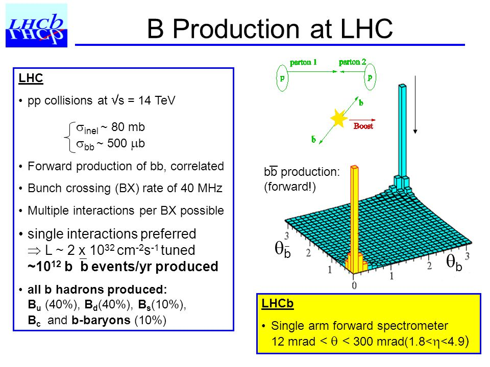 B Production at LHC qb inel ~ 80 mb bb ~ 500 b