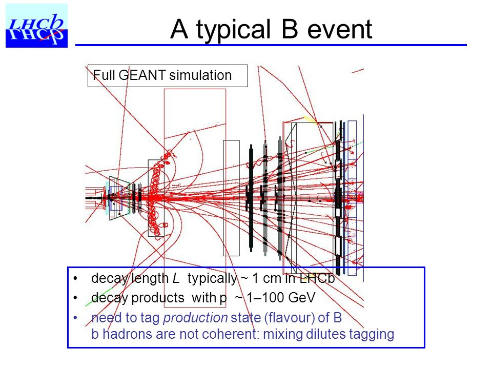 A typical B event Full GEANT simulation