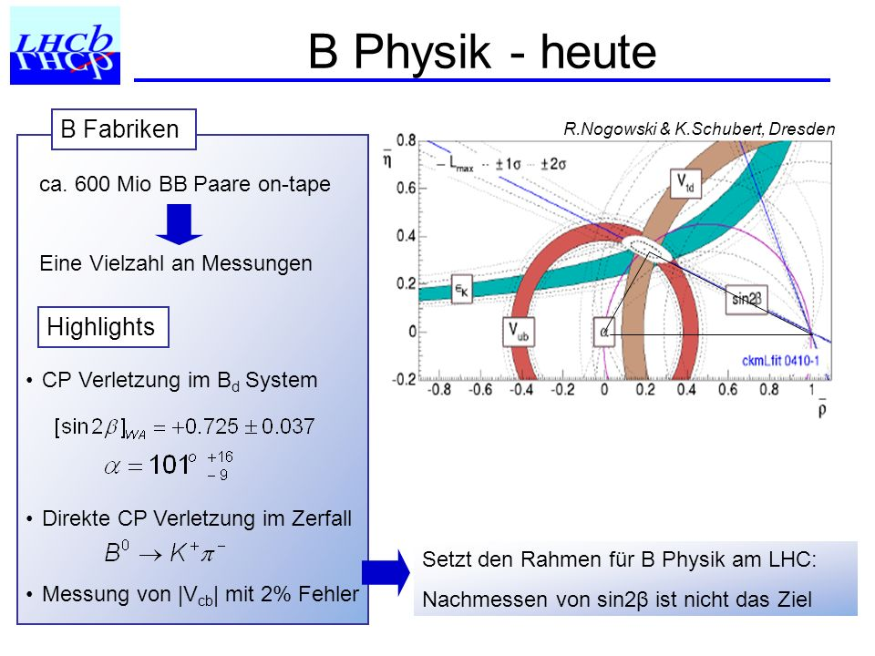 B Physik - heute B Fabriken Highlights ca. 600 Mio BB Paare on-tape