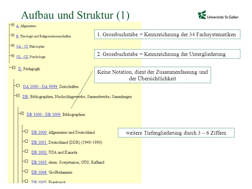 Aufbau und Struktur (1) 1. Grossbuchstabe = Kennzeichnung der 34 Fachsystematiken. 2. Grossbuchstabe = Kennzeichnung der Untergliederung.