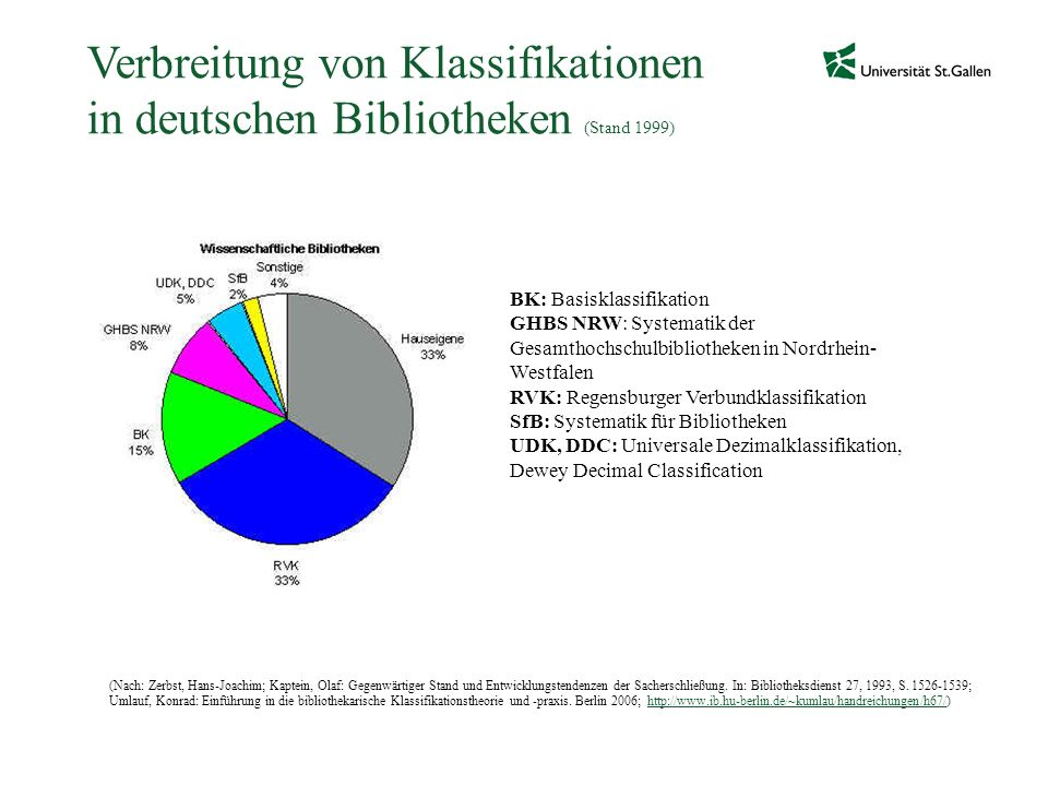 Verbreitung von Klassifikationen in deutschen Bibliotheken (Stand 1999)