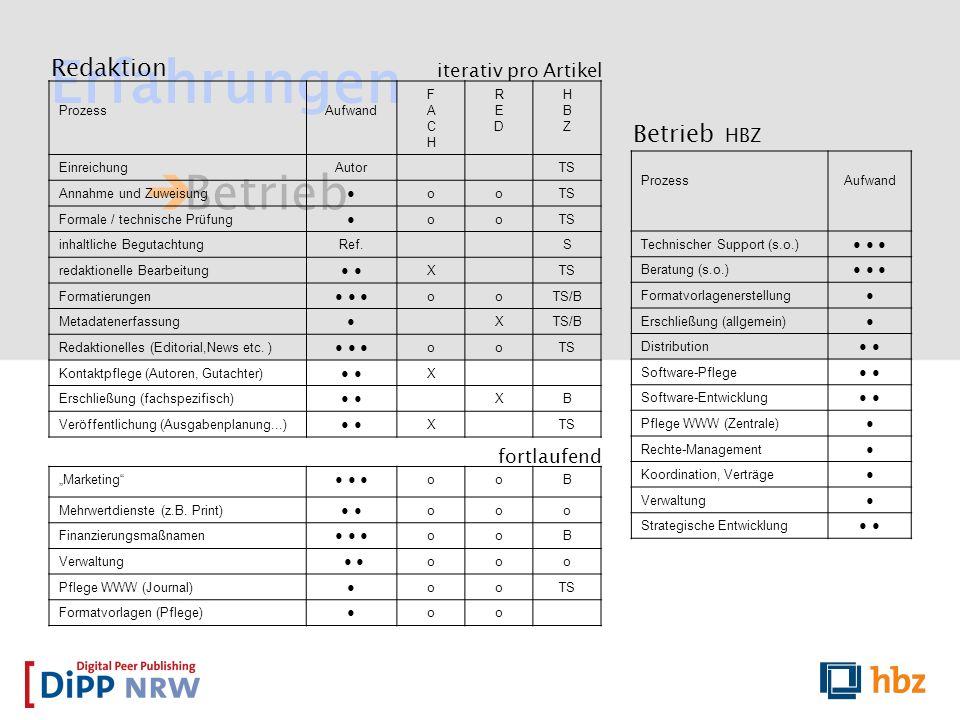 Erfahrungen Betrieb Redaktion Betrieb HBZ iterativ pro Artikel