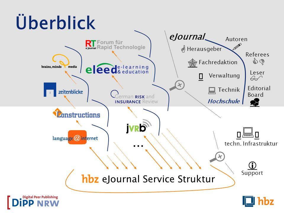 Überblick … ! G CD  $ : _ Ò:Ó i eJournal Service Struktur eJournal