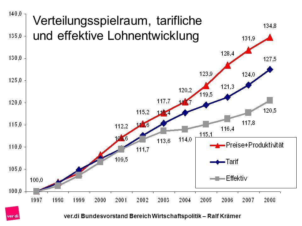 Verteilungsspielraum, tarifliche und effektive Lohnentwicklung
