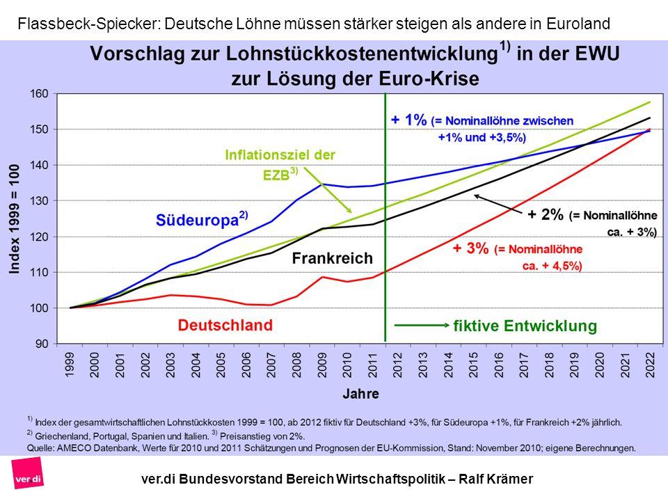 Flassbeck-Spiecker: Deutsche Löhne müssen stärker steigen als andere in Euroland