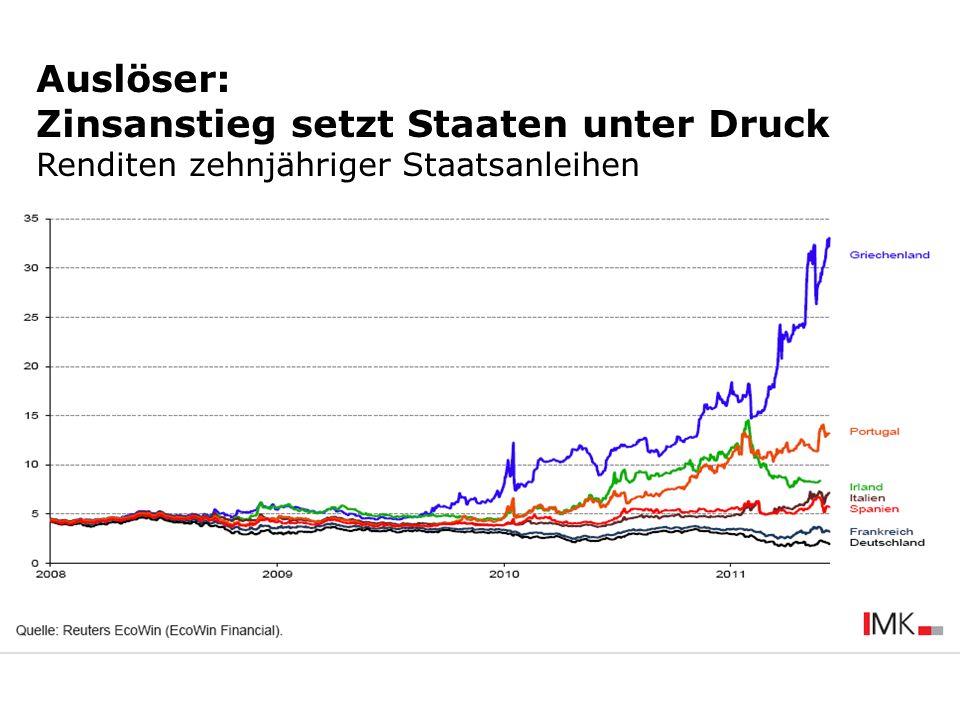 Auslöser: Zinsanstieg setzt Staaten unter Druck