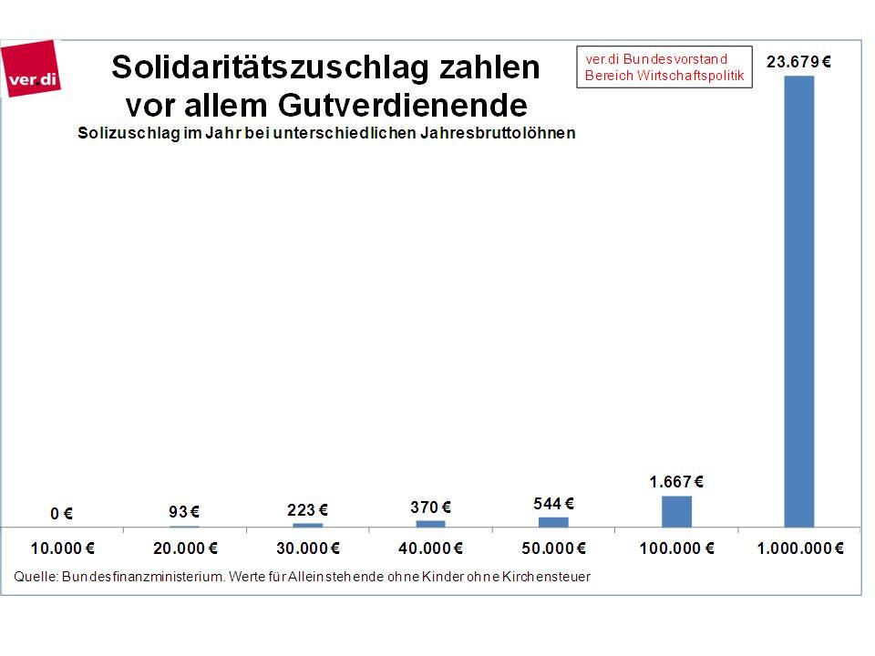 Alleinstehende Beschäftigte ohne Kinder mit einem Jahresbrutto unter knapp 17.000 Euro zahlen keinen Soli.
