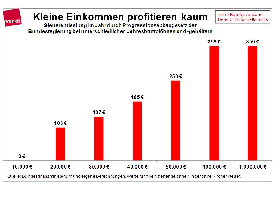 """Die Steuersenkungspläne """"Gesetz zum Abbau der kalten Progression der Bundesregierung bringen den Beschäftigten wenig, führen aber zu Einnahmeausfällen von sechs Milliarden Euro im Jahr."""