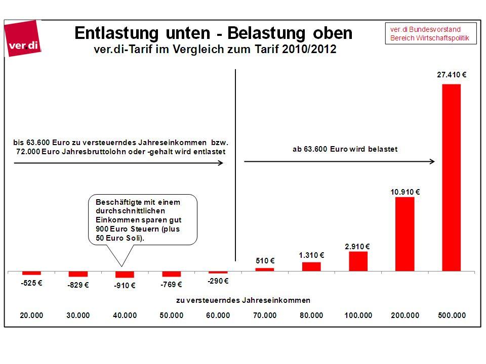 Der von ver.di geforderte Einkommensteuertarif würde Entlastungen von maximal 912 Euro plus Soli, also etwa 960 Euro im Jahr bei bedeuten.