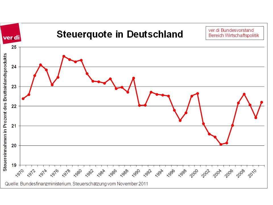 Die Steuerquote, also die Steuereinnahmen im Verhältnis zur Wirtschaftsleistung, als Maß für die gesamtwirtschaftliche Höhe der effektiven Steuern, ist in den letzten Jahrzehnten in Deutschland nicht gestiegen, sondern gegenüber 1980 gesunken.