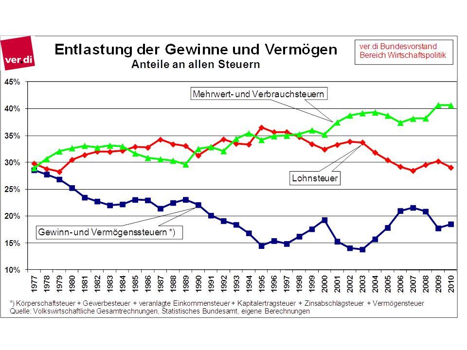 In den vergangenen Jahrzehnten ist der Anteil der Mehrwert- und Verbrauchsteuern, die geringe Einkommen überproportional belasten, stark angestiegen.