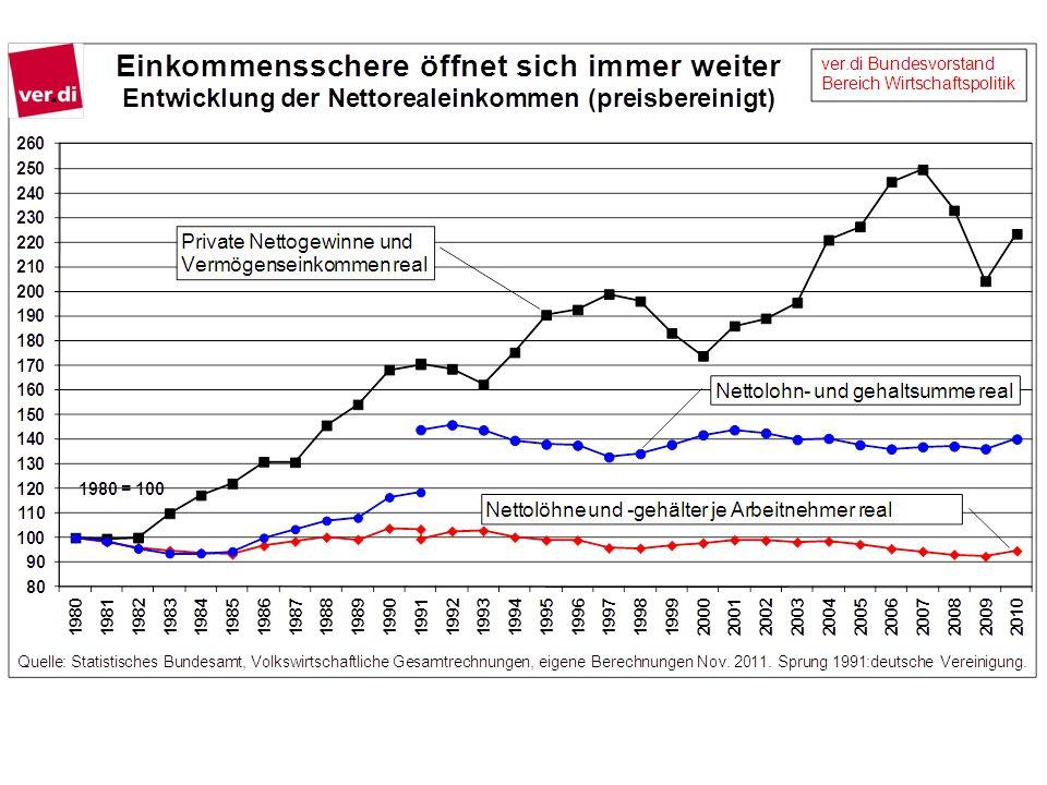 Die Nettolöhne und -gehälter sind in der Summe und je Beschäftigten seit der deutschen Vereinigung preisbereinigt nicht gestiegen.