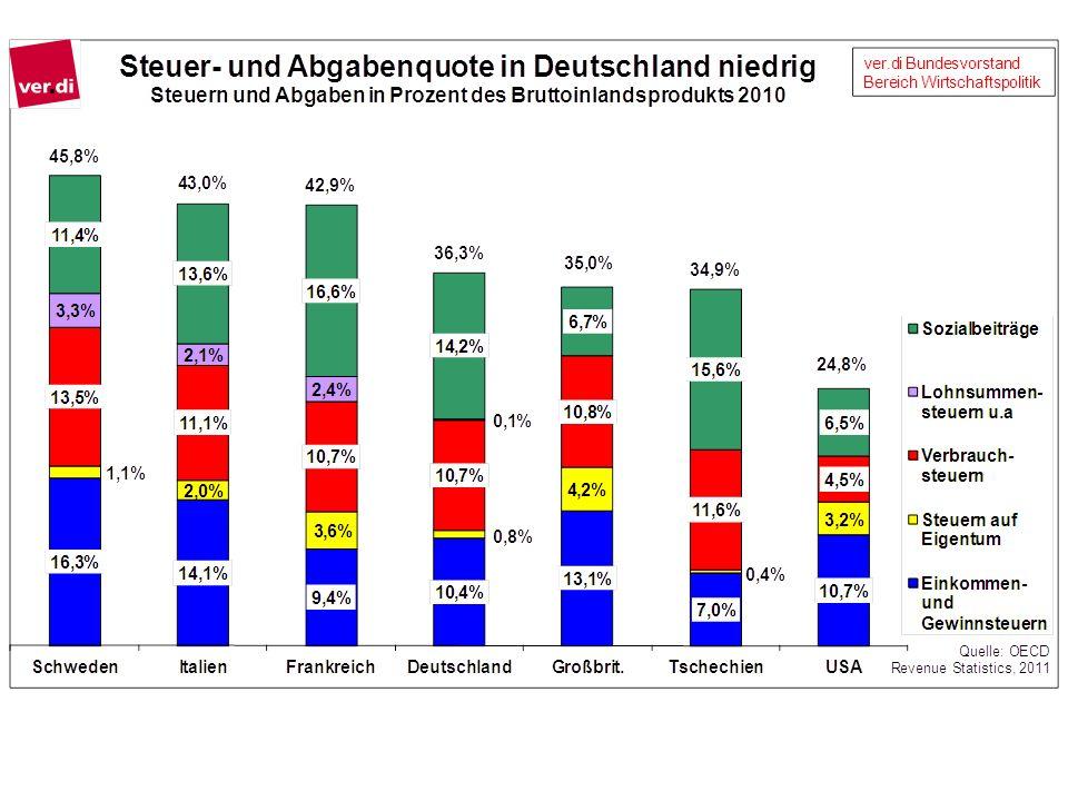 Die Steuern und Abgaben im Verhältnis zur Wirtschaftsleistung sind in Deutschland niedriger als in etlichen anderen europäischen Staaten, insb.