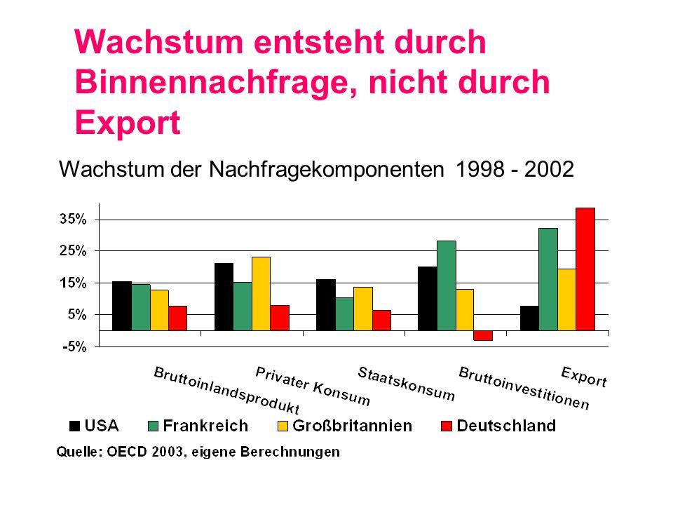 Wachstum entsteht durch Binnennachfrage, nicht durch Export